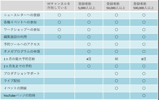 出典:https://youtube-creators-jp.googleblog.com/2015/01/youtube-space-tokyo.html