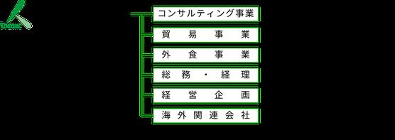 株式会社トマック組織図