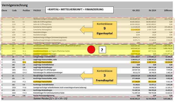 Die Passiva der Marktgemeinde Grafenwörth (RA 2015)