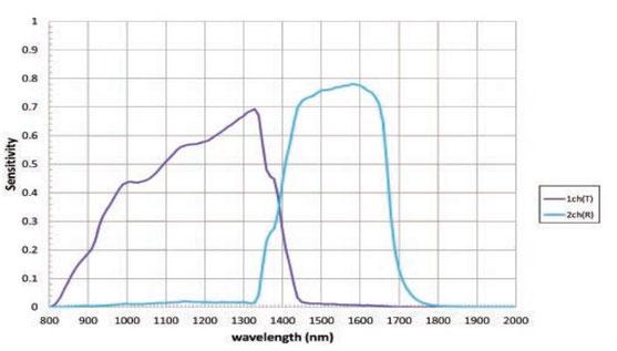 courbe spectrale swir