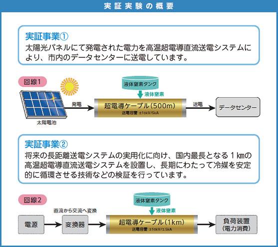 「高温超電導直流送電システム」実証実験の概要