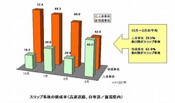 新潟県警察本部交通企画課:「冬道の安全走行」(平成26年11月発行) より引用