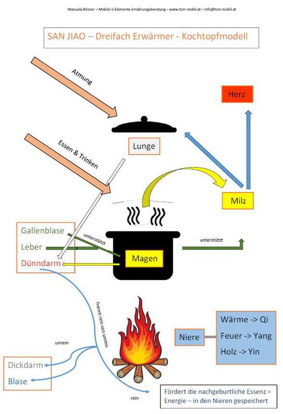Blogartikel Dreifach-Erwärmer, Kochtopfmodell