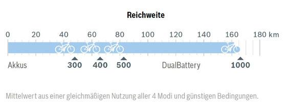 Der Active Line Plus e-Bike Motor von Bosch hat eine gute Reichweite