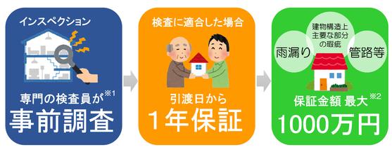 事前調査→一年保証→保証金額最大1000万円