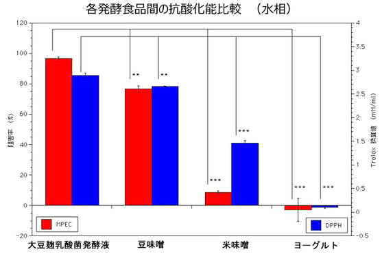 図-3: MPEC法とDPPH法を用いた水相での抗酸化試験
