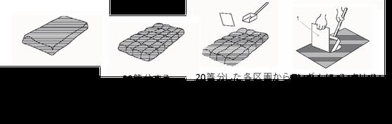 図8.インクルメント縮分の方法