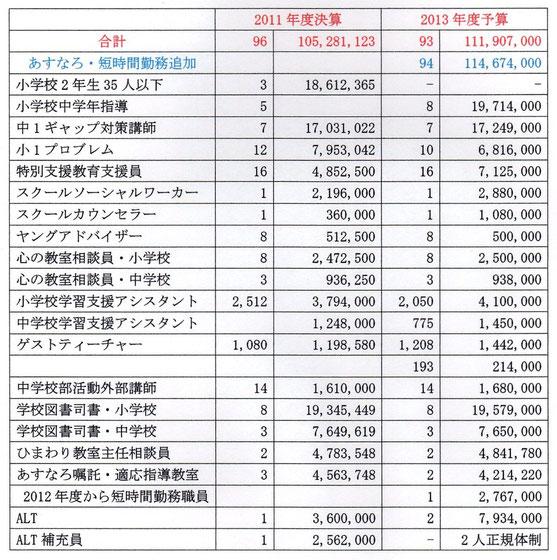 人的配置予算の内訳一覧