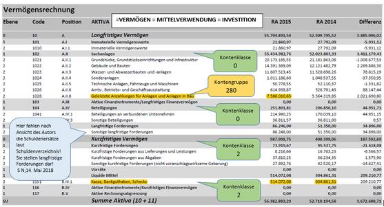 Die Aktiva der Marktgemeinde Grafenwörth (RA 2015)