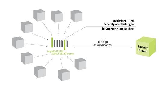 Alleiniger Ansprechpartner für Bauherrn und Nutzer bei Archtekten- und Generalplanerleistungen
