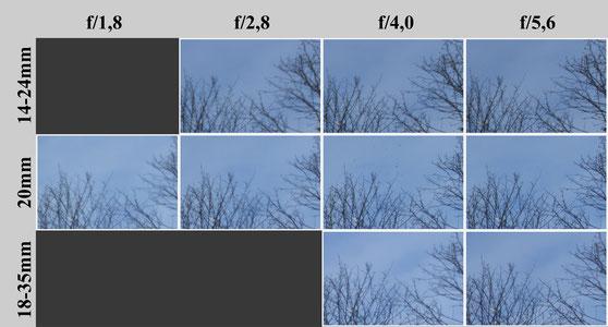Nikon Weitwinkelobjektive Vergleich
