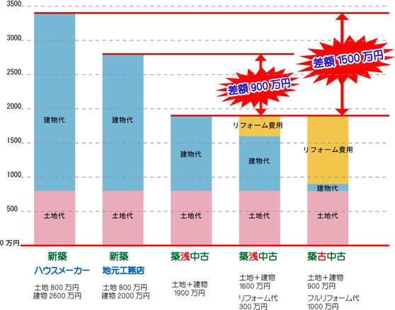 新築と中古住宅の価格比較(同じ地区で考えた場合)