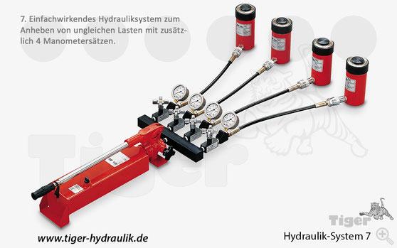 Hydrauliksystem mit 4 Zylindern,  Absperrventilen + Manometern