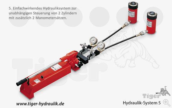 Hydrauliksystem mit 2 Zylindern,  Absperrventilen + Manometern