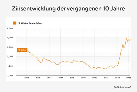 Zinsentwicklung der vergangenen 10 Jahre im Vergleich zu EZB Leitzins, präsentiert von VERDE Immobilien