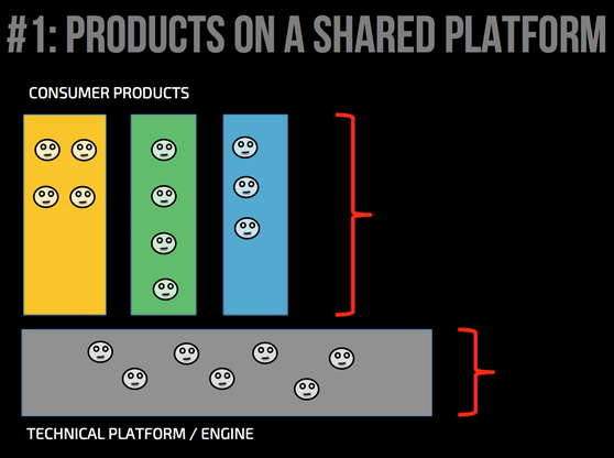Consumer-facing teams not owning the shared platform