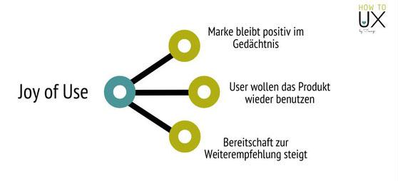 Infografik, Vorteile von Joy of Use