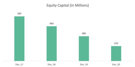 Equity Capital Novo Nordisk