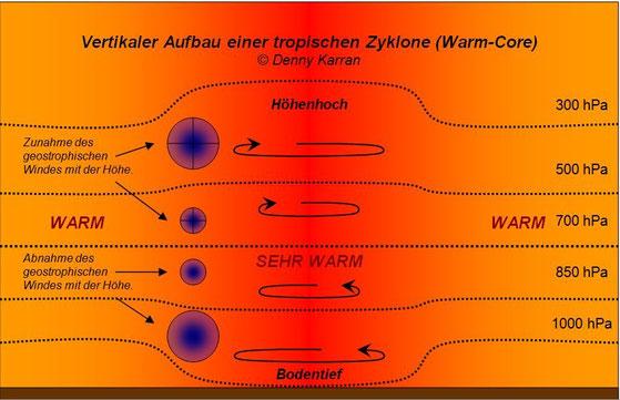 © Welt der Synoptik | Warm Core Low: Vertikaler Aufbau eines tropischen Tiefdruckgebietes.
