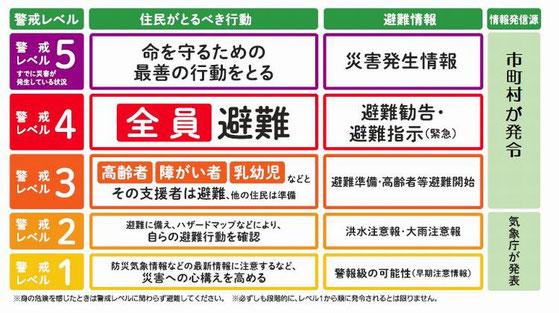 避難勧告等に関するガイドライン