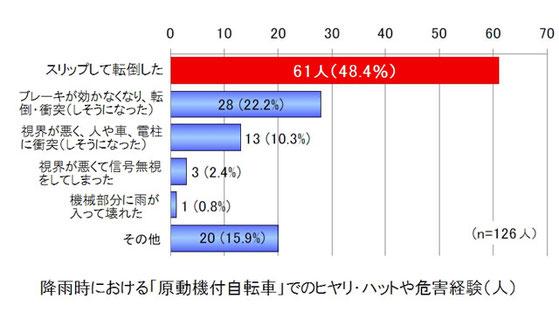 ヒヤリ・ハット調査 「降雨時の身の回りの危険」(東京都消費生活部調べ)より