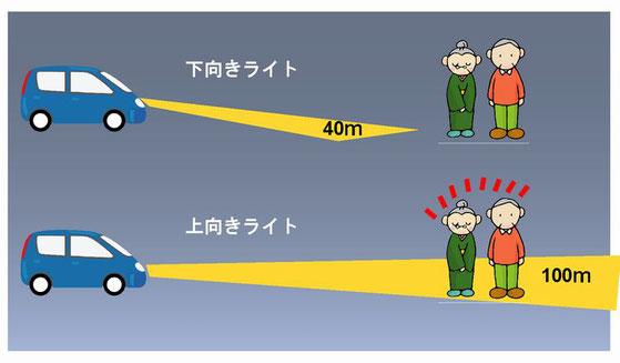 下向きライトの照射距離40m
