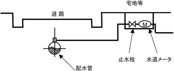 (参考)一般的な配水管まわり図 特定施設水道連結型スプリンクラー設備を構成する配管系統