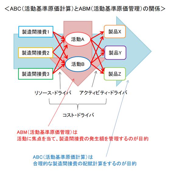 ABC(活動基準原価計算)とABM(活動基準原価管理)の関係