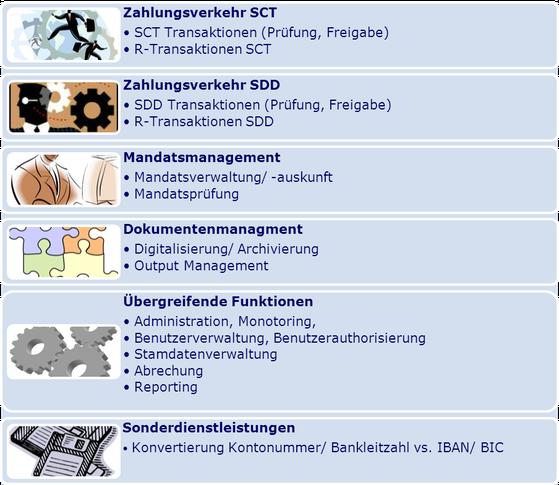 SEPA Outsourcing www.hettwer-beratung.de