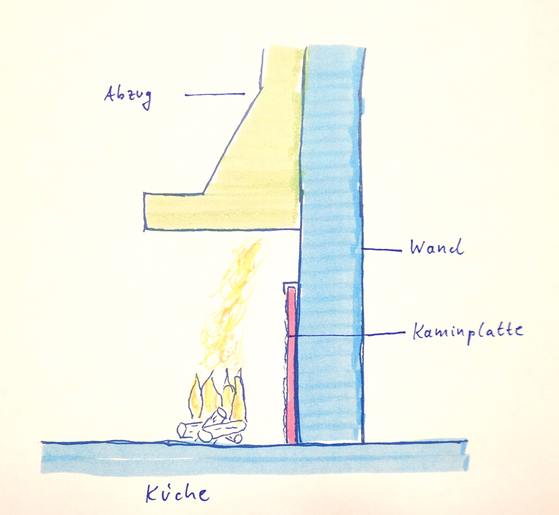 Picture:    Schematic Illustration - cross section of a fireplace with fireback