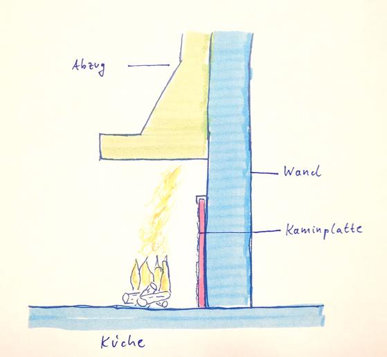 Schematischer Querschnitt durch eine Feuerstelle mit  Kaminplatte