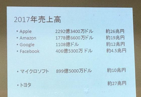 ☆世界経済の中でのGAFAがに代表されるICT業界。GAFAが財界用語にもなっています、G(Google)、A(Apple)、F(Facebook)、A(Amazon)。ICTのかっての王者MSさん元気がありません。モノづくりの代表トヨタ自動車さん頑張ってます。