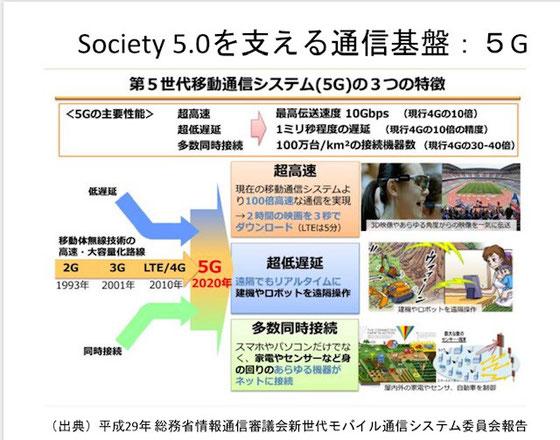 ☆Society 5.0をささえる通信基盤:5Gについて学びました。