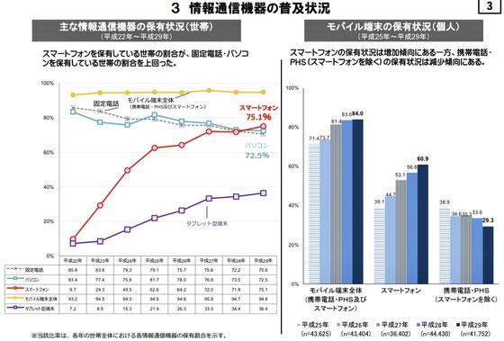 ☆ここにきてスマホが固定電話・パソコンを上回ってきました(左のグラフ)。スマホの保有状況は確実に増加傾向。(右側のグラフ)