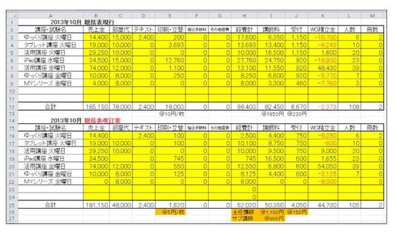 ☆写真の上の表は10月決算の赤字の表。下は印刷代・講師料・受付の手当てなどを変更した表です。黒字に無理やりしました。