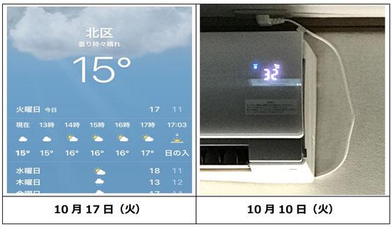 ☆先週の32℃に比べると気温が半分以下の15℃。温度の変化が大きい。