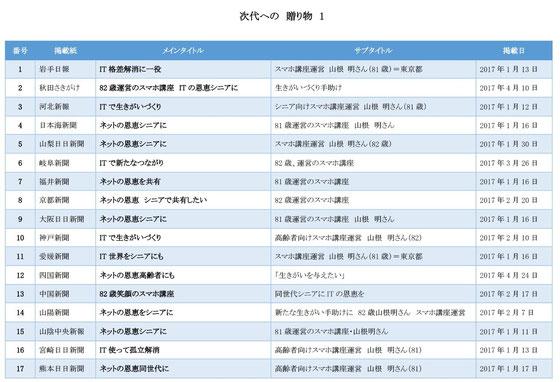☆山根の年齢が「81歳」と「82歳」が混在しています。取材を受けた時が「81歳」。掲載された時が1月25日が誕生日ですから25日以降が「82歳」です。