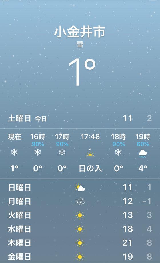 ☆3月14日15時現在気温1度。寒いはずです。