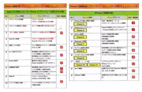 ☆左の表はApple社の提案にもとづくiPhoneのプライバシー対策の手引書(1)。右側はiPhoneの健康診断チェックシート(2)。配付資料より。