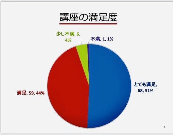 ☆95%の方が満足されています。やってよかった。
