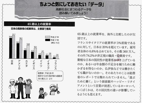 ☆momo100号の気になる記事。ちょっと気にしておきたい「データ」。65歳以上の就職率を、海外と比較した図です。なかなか興味深いです。