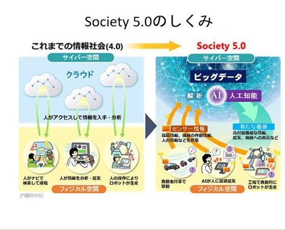 ☆時代の変化を俯瞰する 国の科学技術政策(内閣府)Society 5.0について学びました。