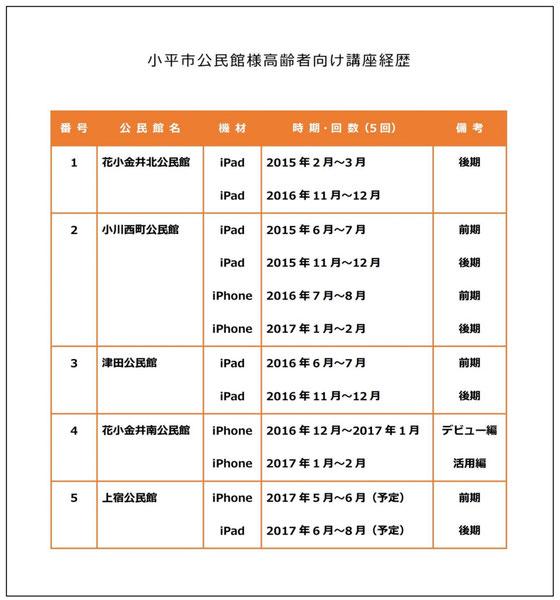 ☆2年3か月前の2015年2月の小平市花小金井北公民館のiPad講座を皮切りに12講座目。