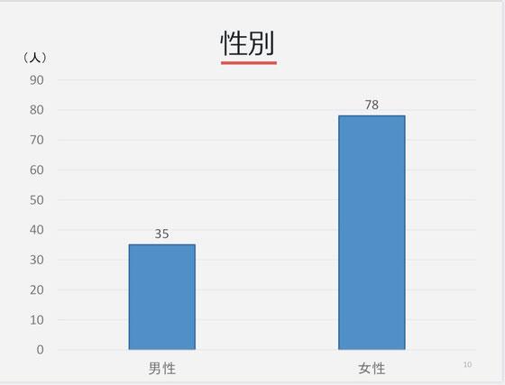 ☆シニアSOHO世田谷グループ9団体の受講者総数は142名。アンケート回答者は137名、回答率96.5%。男女比3対7女性上位は健在。単位は人。