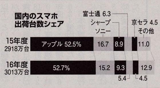 ☆今年の5月19日朝日新聞経済欄より。