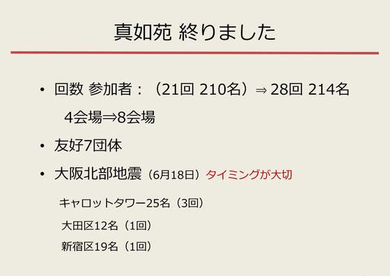 ☆6月18日の大阪北部地震の翌日19日、26日、28日キャロットタワー。23日新宿区、27日大田区。急きょ開催。タイムリーだったので受講者様の関心が高かった。グッドタイミングでした。