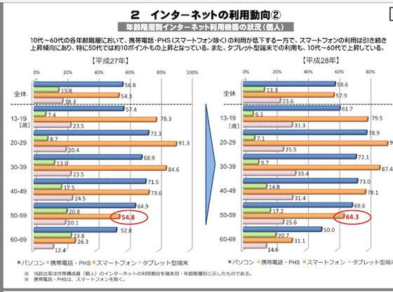 ☆上から青:パソコン、2番目薄緑:携帯・PHS、3番目オレンジ:スマートフォン、4番目薄紫:タブレット端末 総務省6月8日発表の「2016年度通信利用動向調査」より。