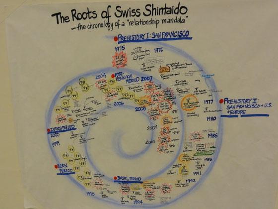 Shintaido in der Schweiz ab 1994
