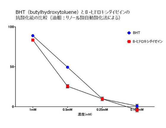図-10: BHTと8-ヒドロキシダイゼインの抗酸化能の比較(油相での結果)