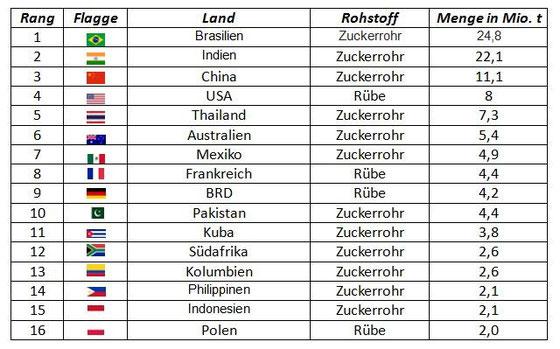Quelle: Handelsblatt – Die Welt in Zahlen. 2005